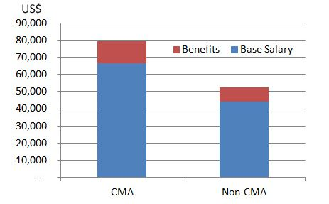 CMA Salary Survey - 2016