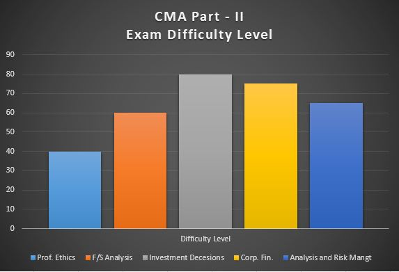CMA Part - 1 Difficulty Level